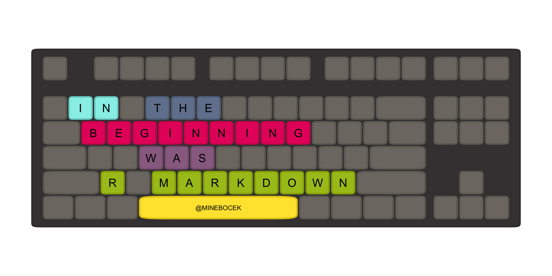 Keyboard that spells out 'In the beginning was R Markdown' in the keys.