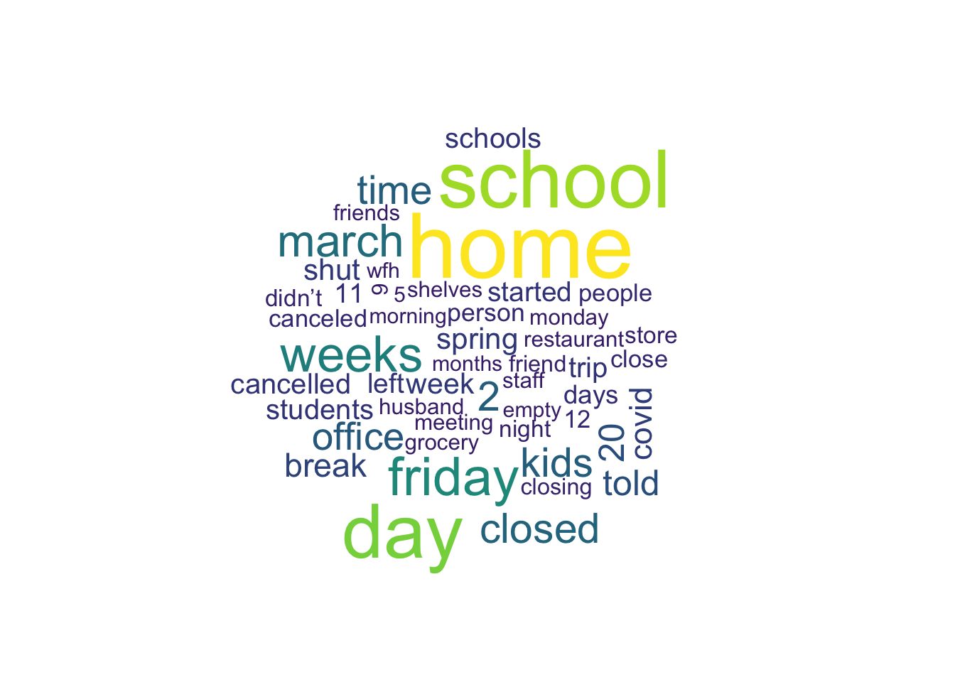 Wordcloud that shows the 50 most common words in tweets that mention March 13 in their text. Home, school, day, friday, and week are prominently bigger than other words.
